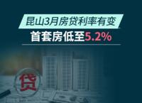 昆山房贷利率有变, 首套房低至5.2%